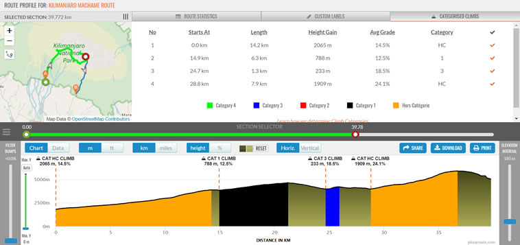 Showing categorised climbs