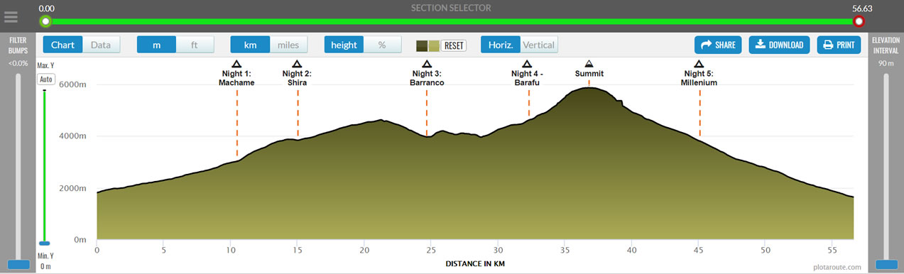 Elevation Profile on Route Profile page